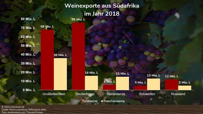 Infografik: Weinexporte aus Südafrika in alle Welt. Bezug: Jahr 2018